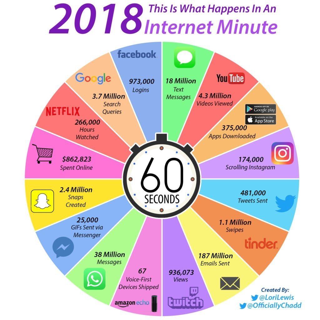 one_internet_minute