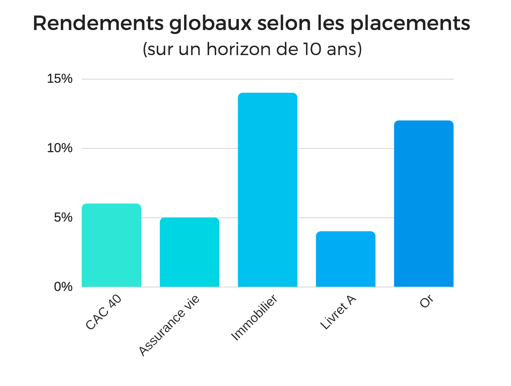 Rendements globaux selone les placements (horizon 10 ans)