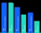 Number of medium-sized enterprises in the US, the UK, Israel