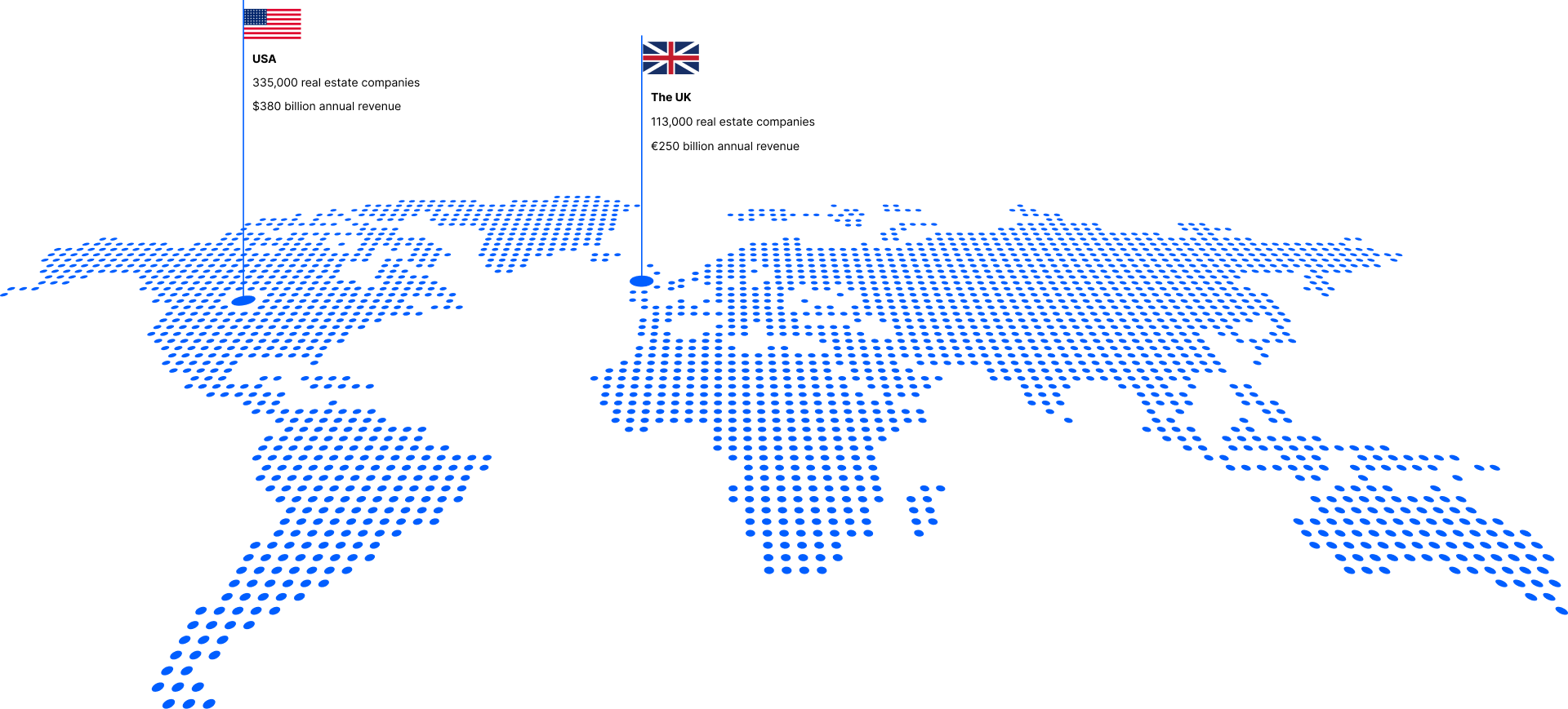 Number of real-estate companies in the US and the UK
