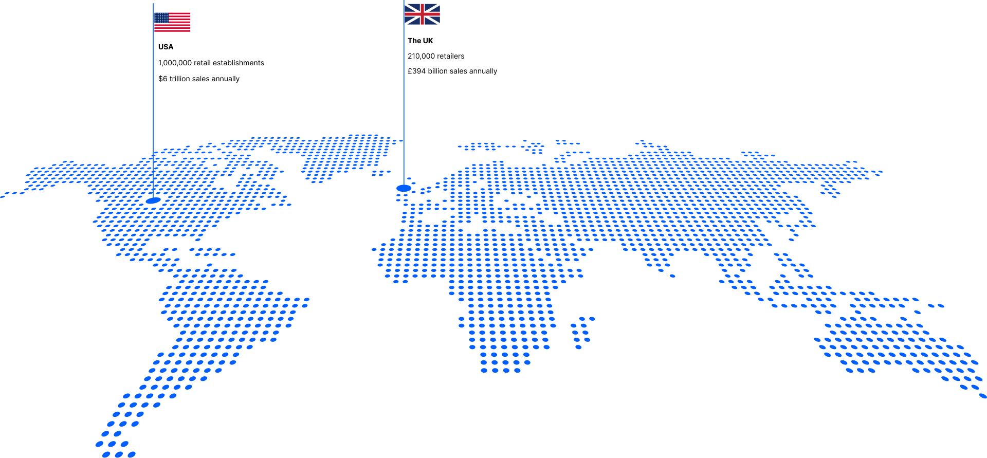 Number of retailers in the US and the UK
