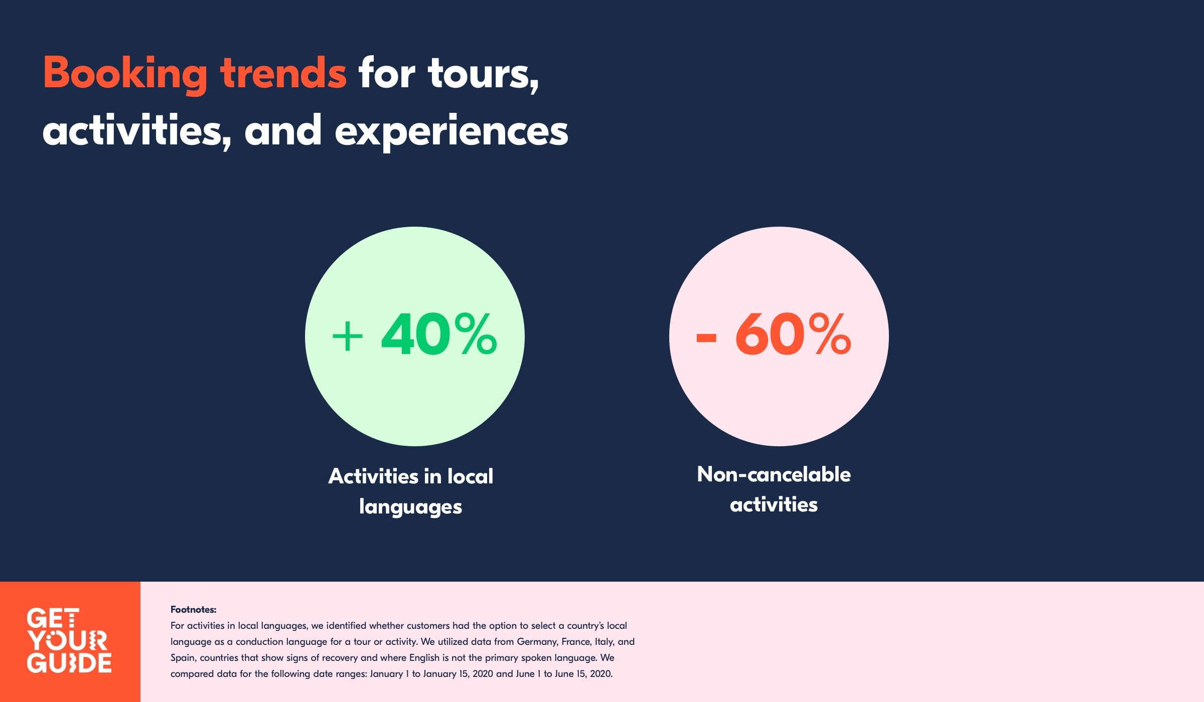 Booking Trends