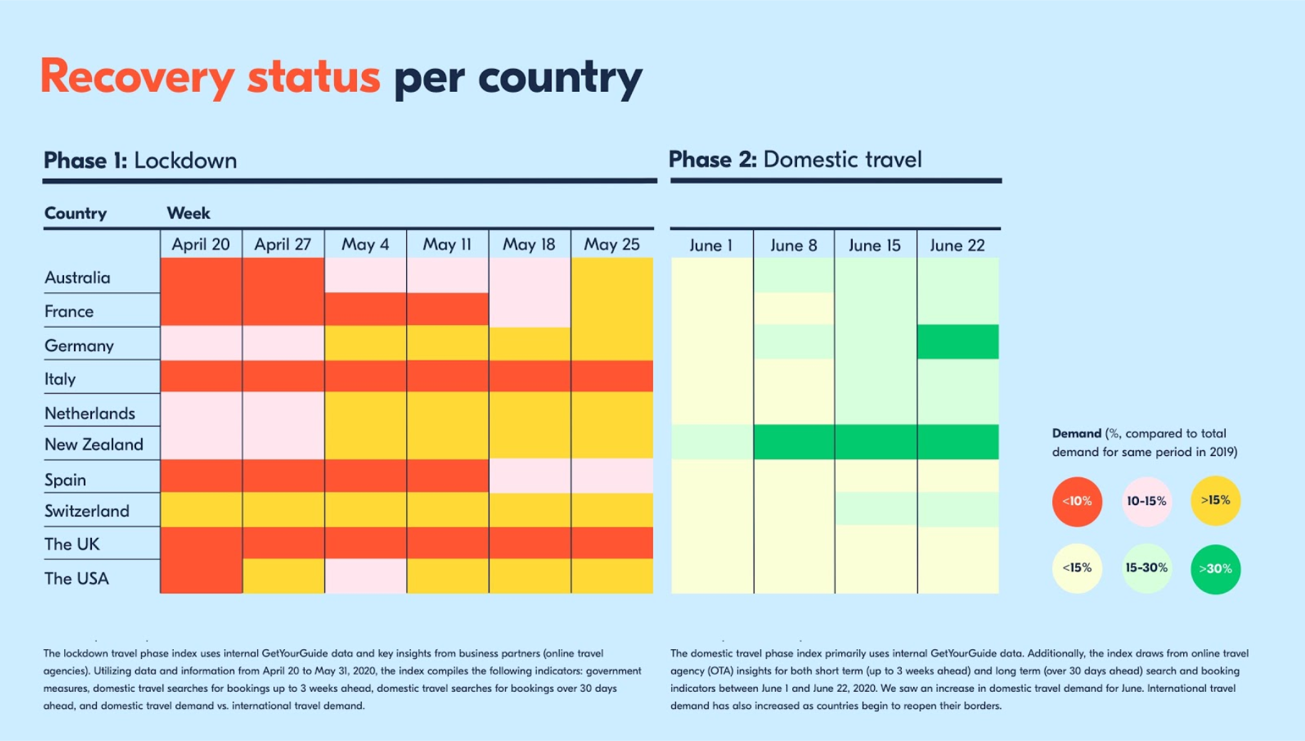 Recovery Status per country (June 22)