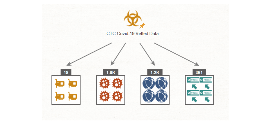 Cyber Threat Coalition Vetted Domains in Maltego
