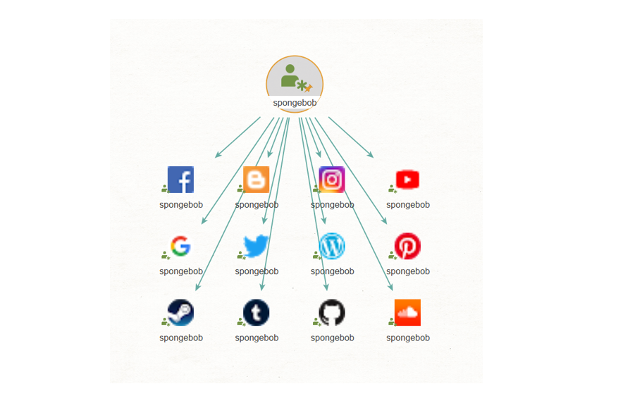 to social account transform