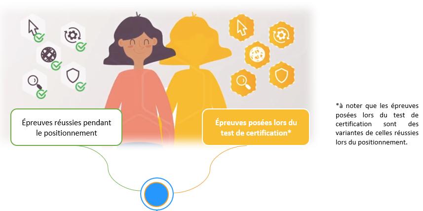 schéma du fonctionnement de la certification Pix