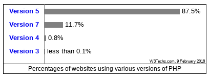 Percentage van websites per PHP versie