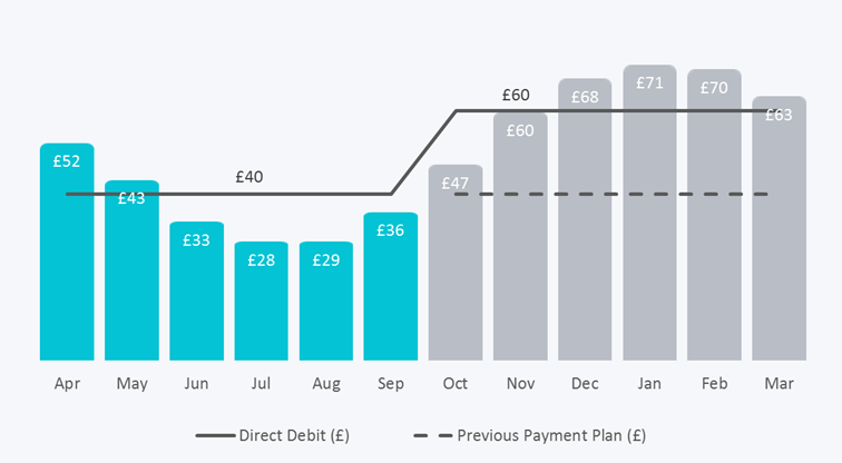 A chart showing monthly payments being increased after 6 months of paying less than the actual usage.