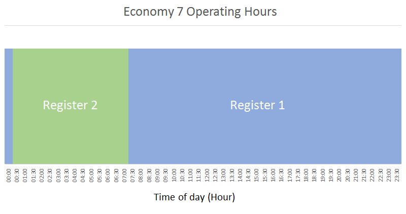 Graph of Economy 7 Operating Hours