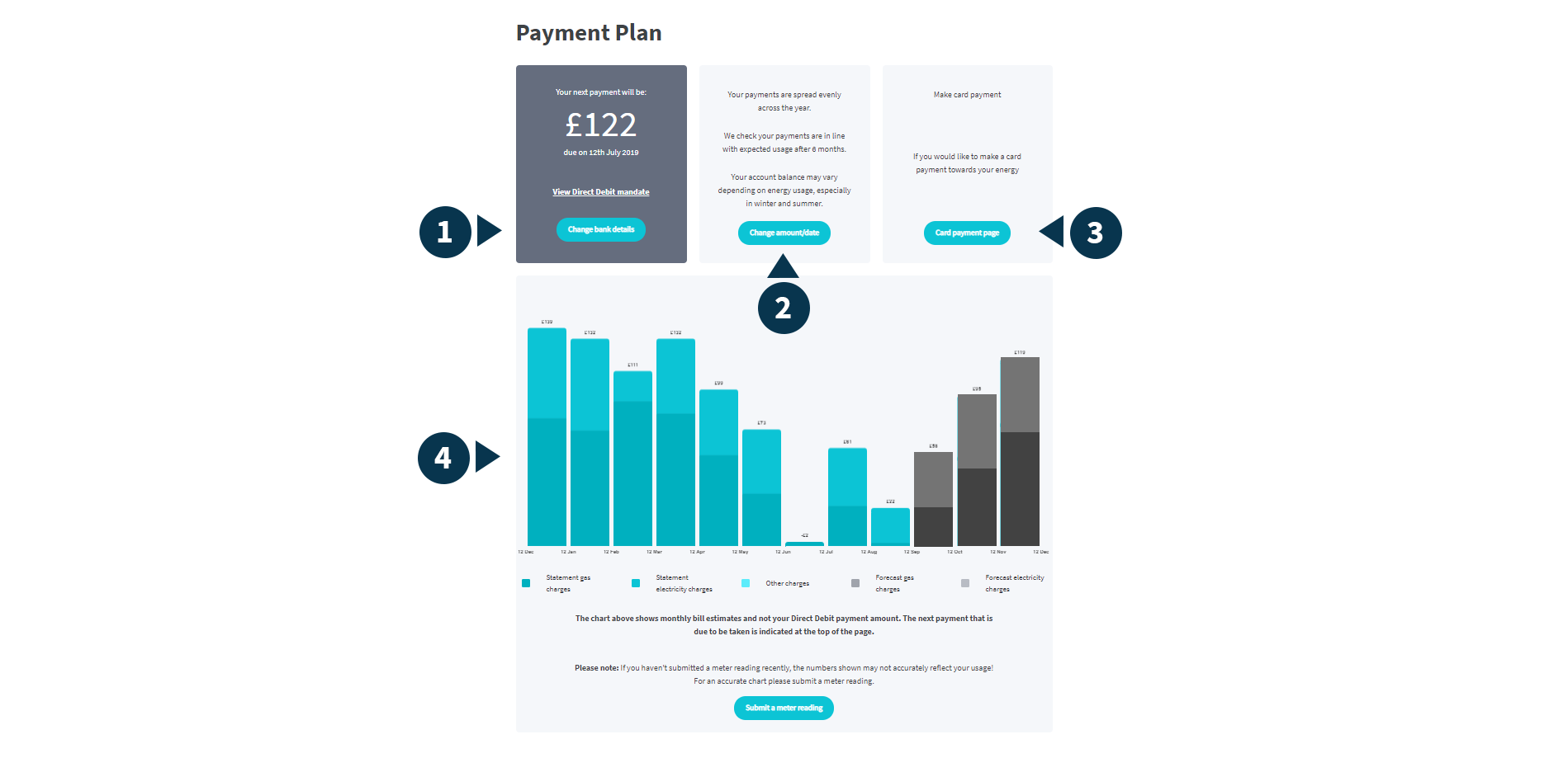 Screenshot of an example payment plan page with parts numbered 1 to 4