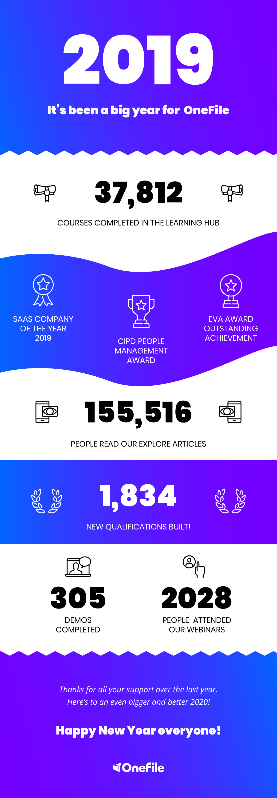 2019 in numbers at OneFile