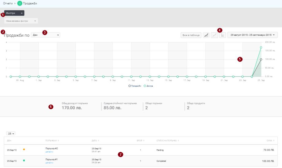 Изглед на панел с филтри, статистика и таблица с отчети