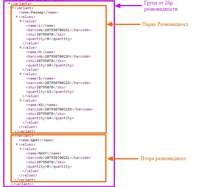 Секции с разновидности на продукт в кода на XML файл
