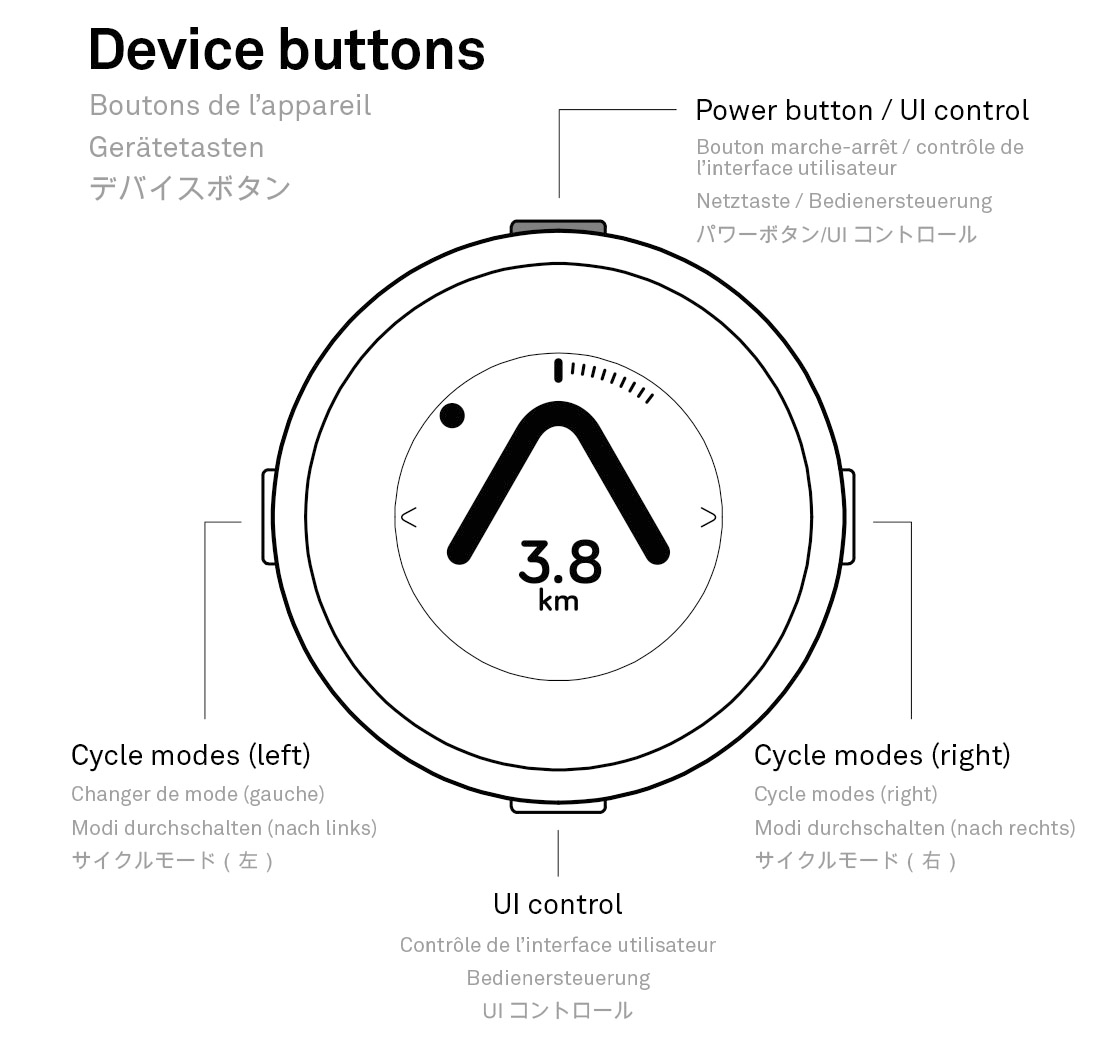 Figure showing what the different buttons on the Beeline Moto do
