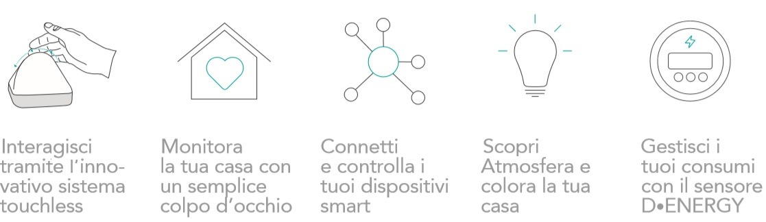 The DiCE system is a Made in Italy iOT Hub to monitor consumption and control smart devices.