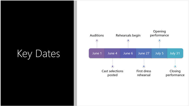 Sample slide showing a text timeline that PowerPoint Designer converted to a SmartArt graphic
