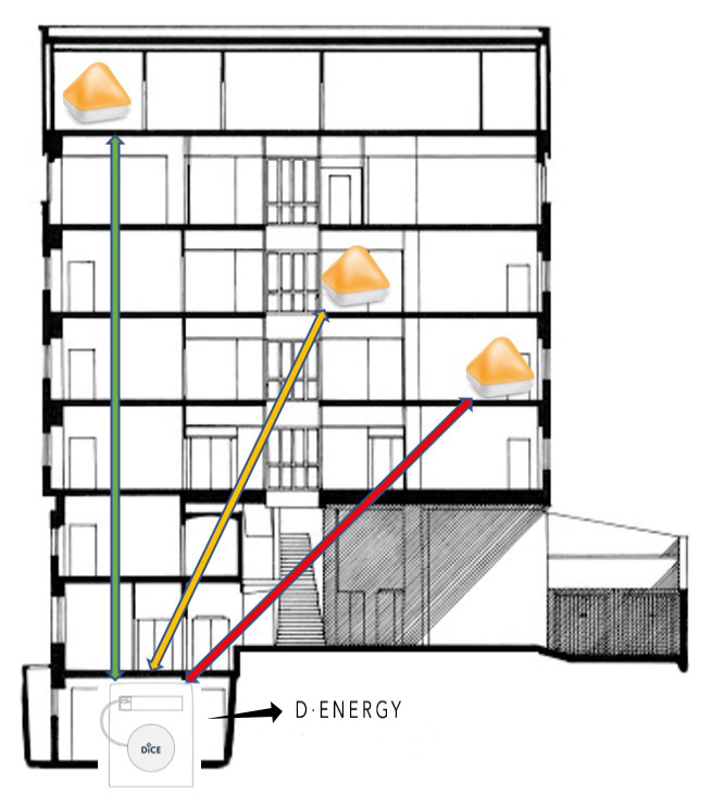 D Energy communicates with DiCE Smart to monitor electricity consumption