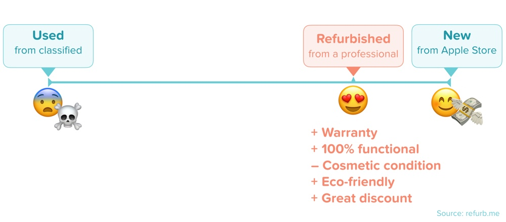 Refurb definition (compared to Used and New)