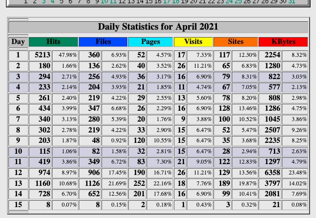 Statistieken van Webalizer binnen DirectAdmin per kalendermaand.