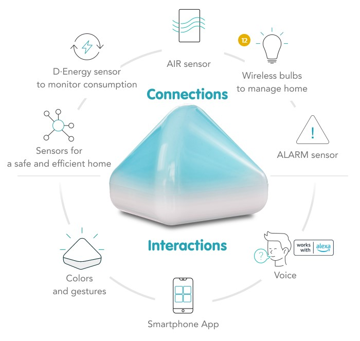 DiCE SMART integrated with Zigbee and LPWAN devices