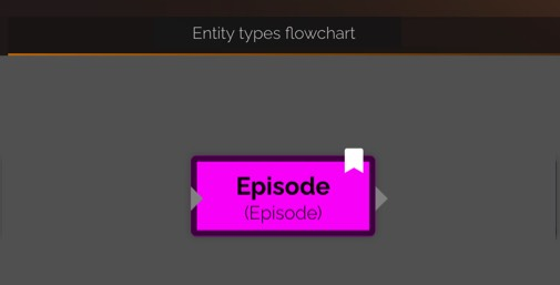 Entity types flowchart entity color is pink