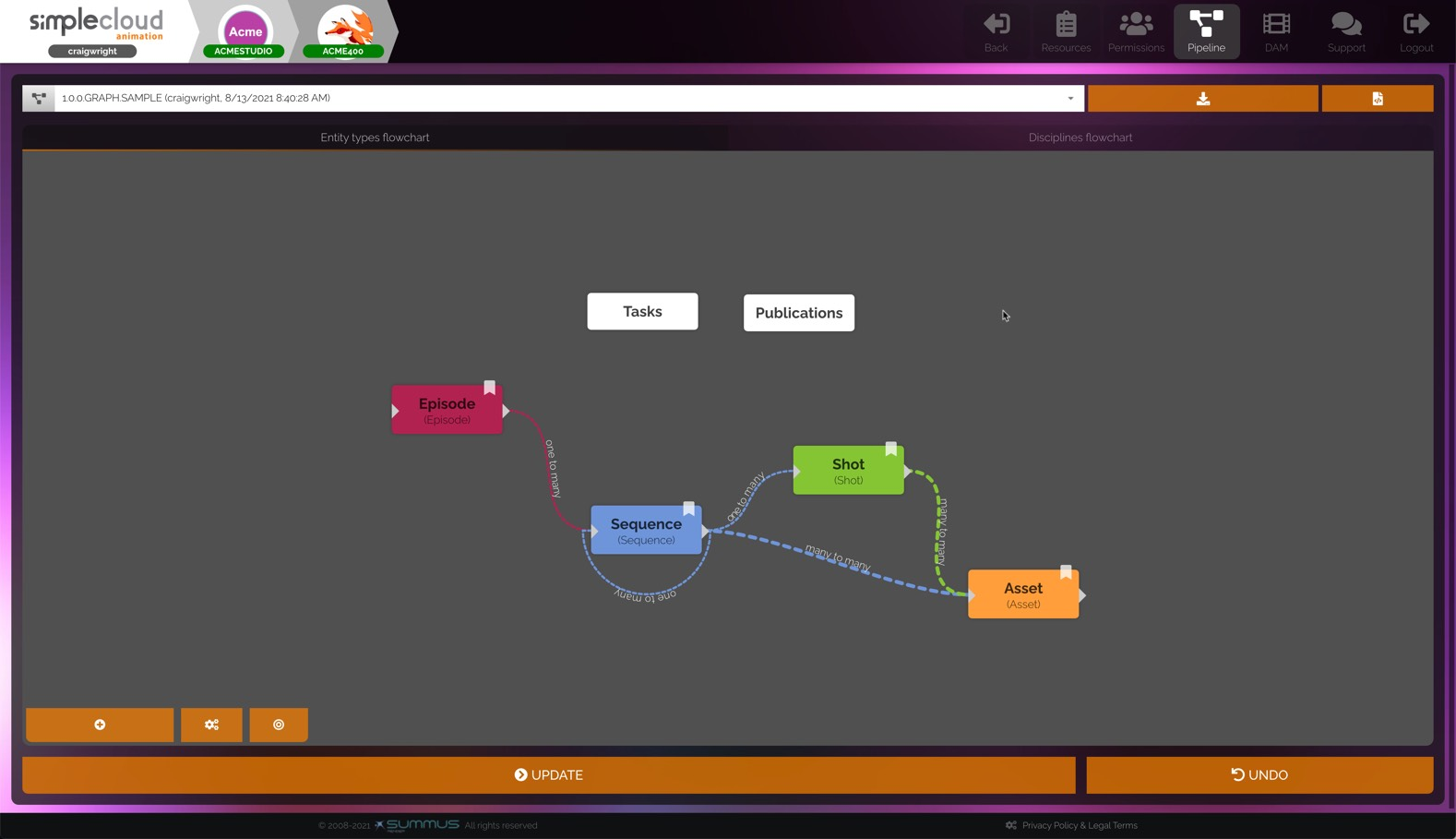 SimpleCloud animation pipeline flowchart