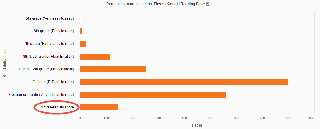 Readability Test Results overview