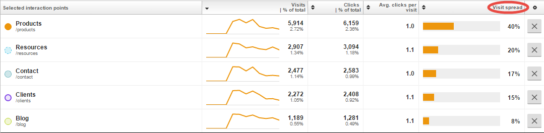 Visitor interactions table showing Visit Spread percentage
