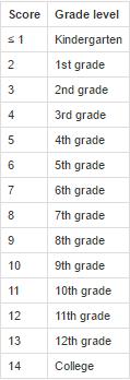 ARI_readability_test-scorecard