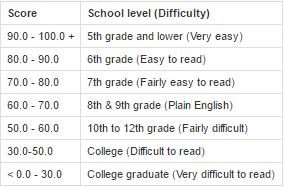 Flesch_Kincaid_Reading_Ease_readability_scorecard