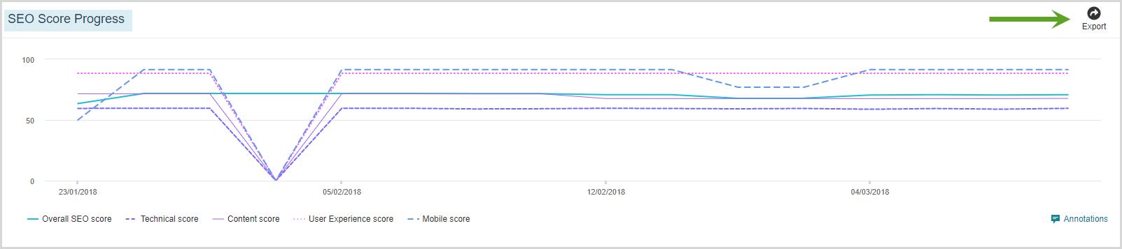 SEO_Score_progress