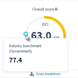 industry benchmark Score 77.4 Government