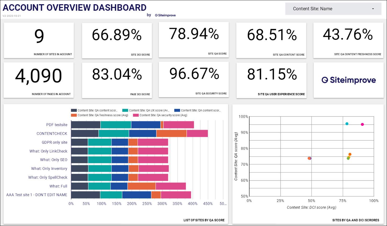 An example dashboard in Google Data studio showing high level Siteimprove metrics.