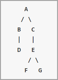 Picture of page hierarchy with to level is page A linking to pages B and C, then B links to page D , pabe C links to E and pange E links to F and G