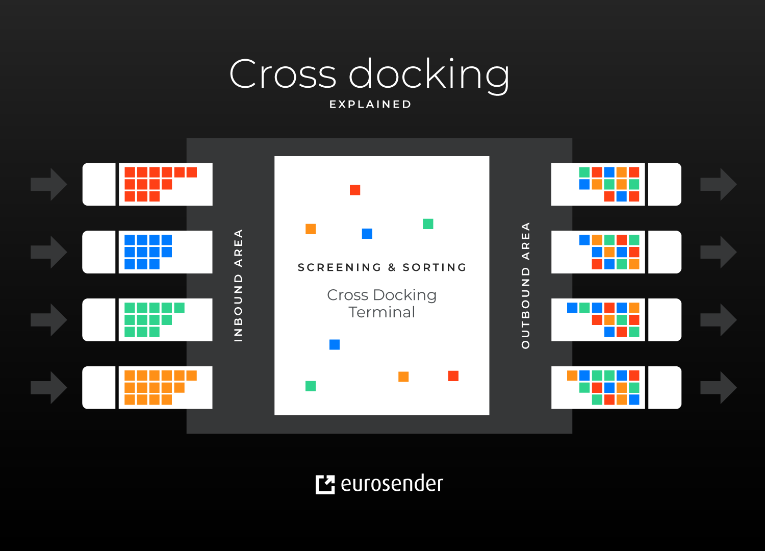 Cross-docking warehouse example