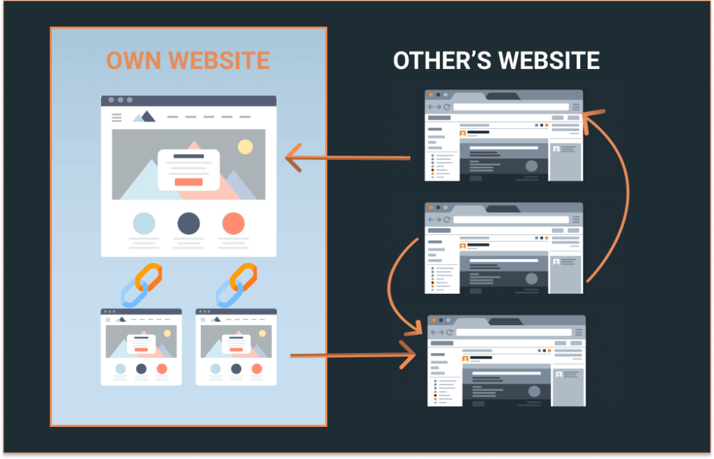 Link Building and its Navigation Flow
