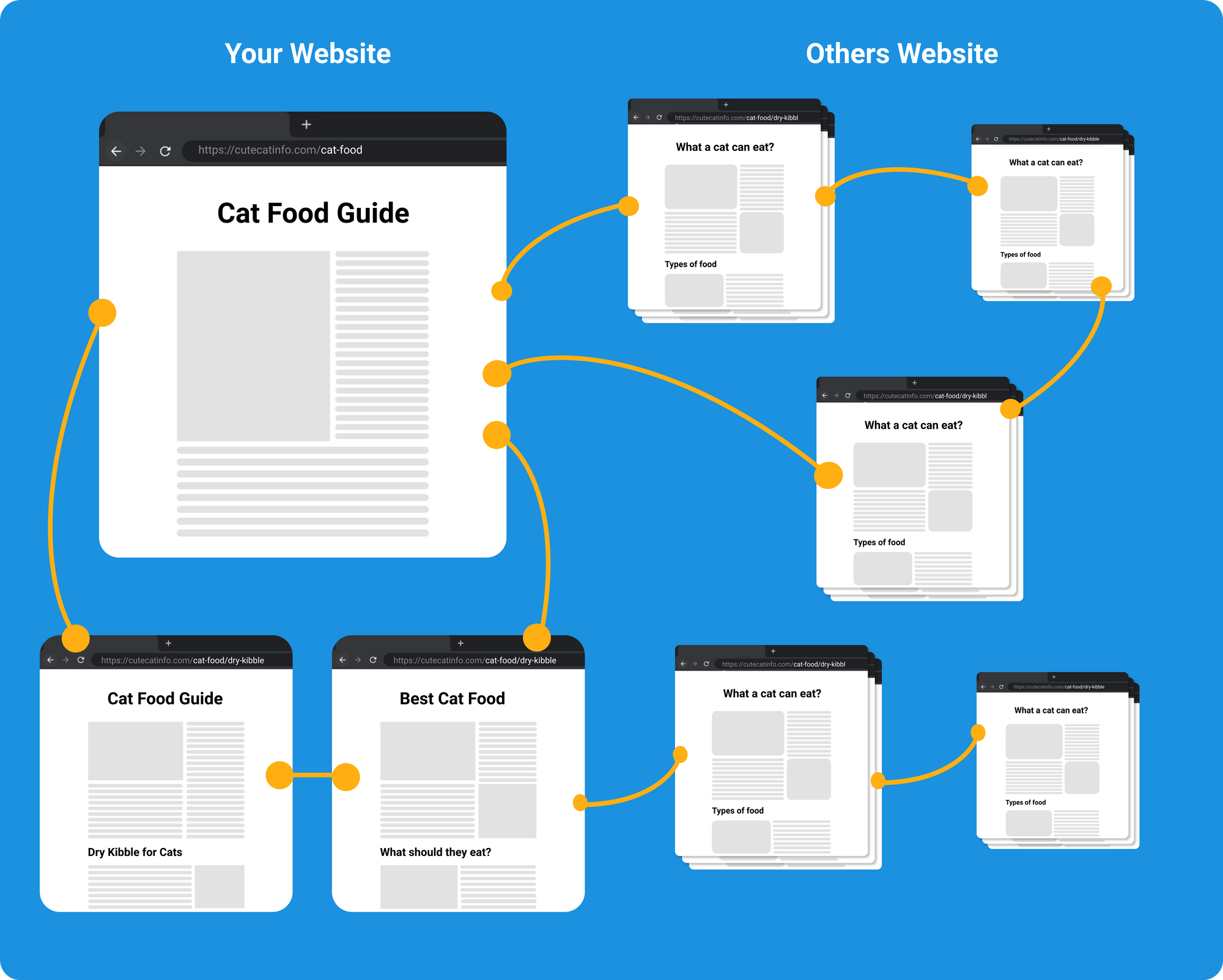 Link Building within your own website and other websites