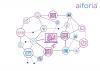 Aiforia AI figure