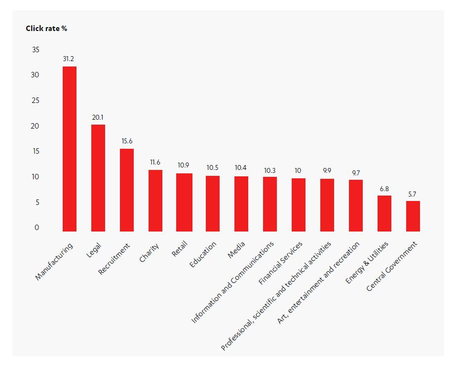 Tassi di click su email spam per settore