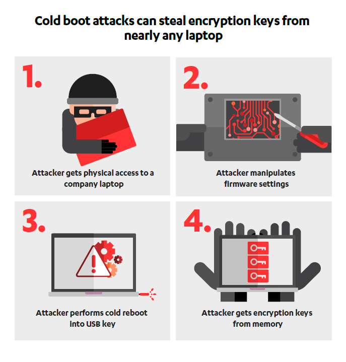 Episode 14| Reinventing the Cold Boot Attack: Modern Laptop Version