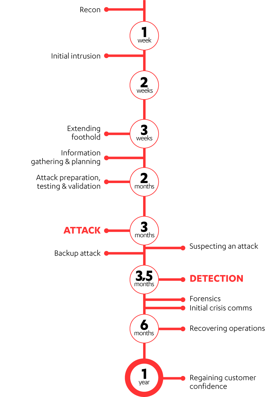 cyber attack timeline