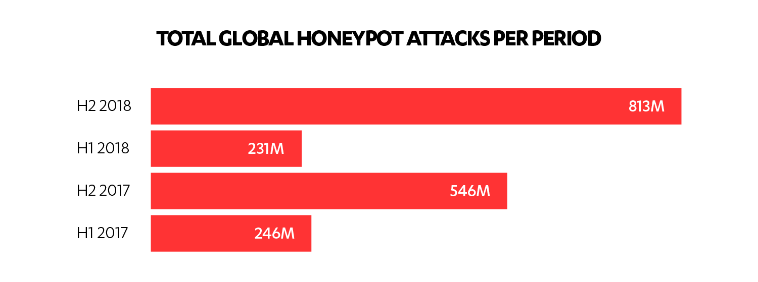 Total honeypot attacks per period