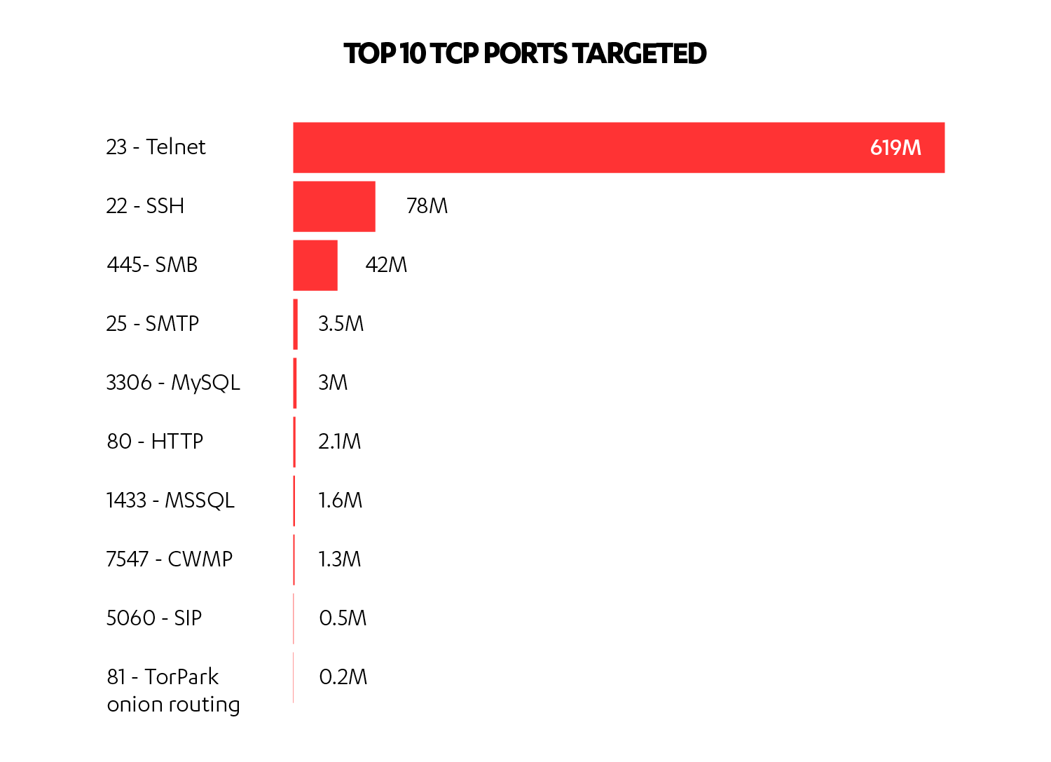 Top TCP ports targeted