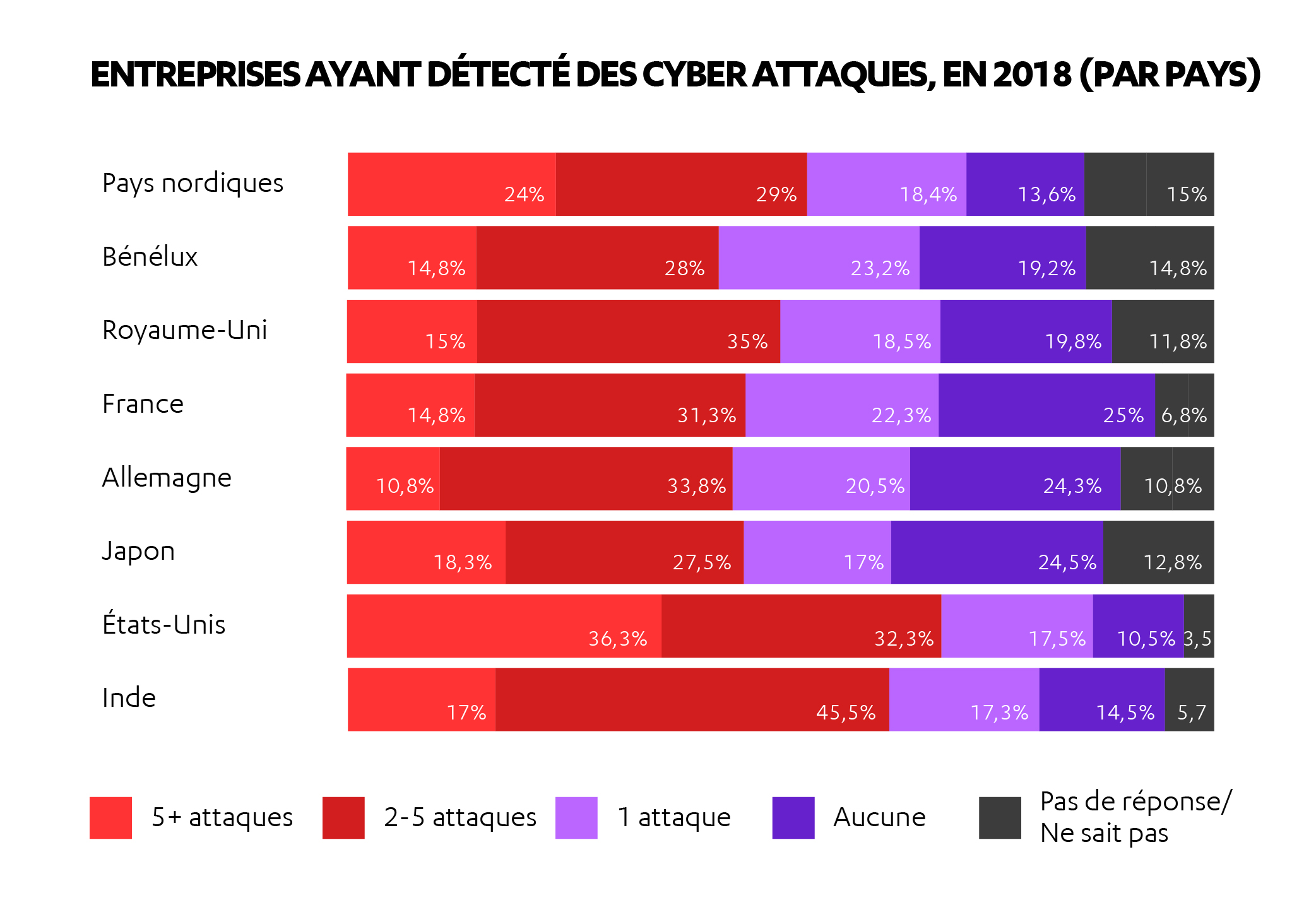 FR-AL_H2_2018_charts_companies_detecting_attacks_2