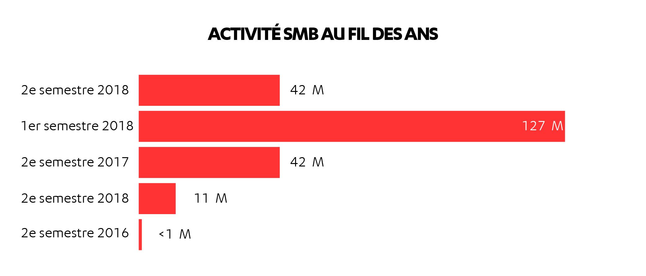 FR-AL_H2_2018_charts_smb_activity
