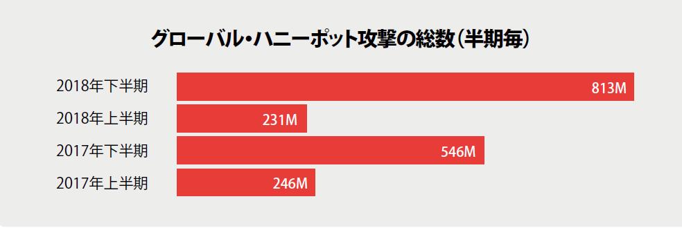 グローバル・ハニーポット攻撃の総数(半期毎)