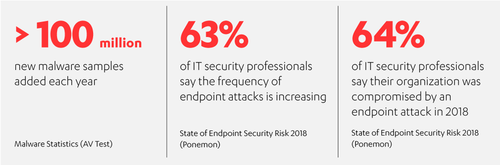 endpoint_attacks_are_increasing