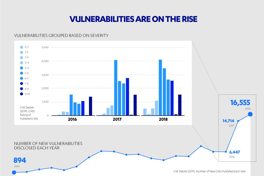 new_vulnerabilities