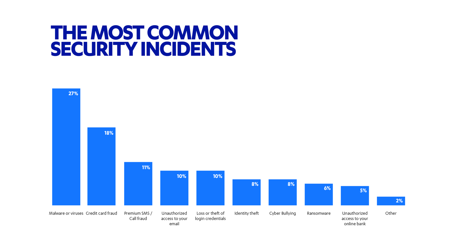 Test: Are you in the top 4% when it comes to cyber security