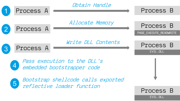 reflective dll injection attack